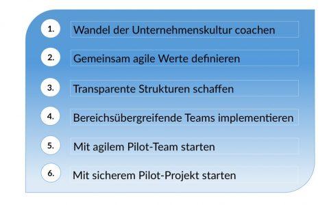 Blaue Grafik mit 6 Aufzählpunkten zur Einführung von Scrum Projektmanagement