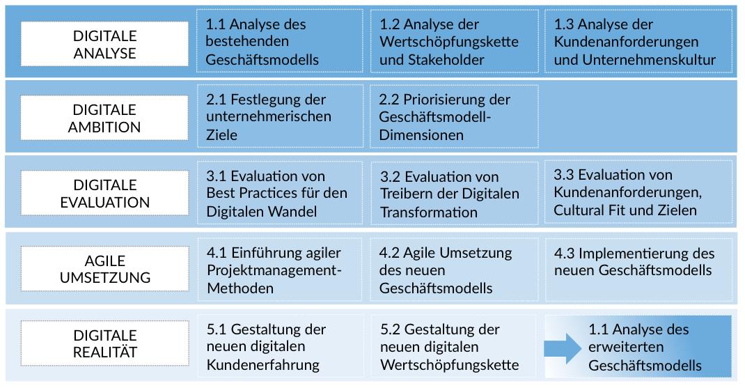Digital Transformation Die Elemente Von Digital Business Mtd 8