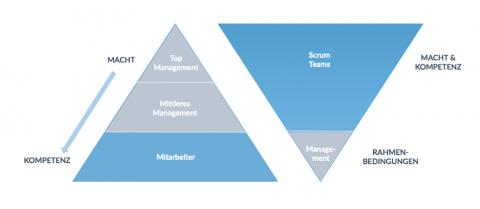 Grafik mit zwei Dreiecken: Zeigt die Management-Struktur in Unternehmen