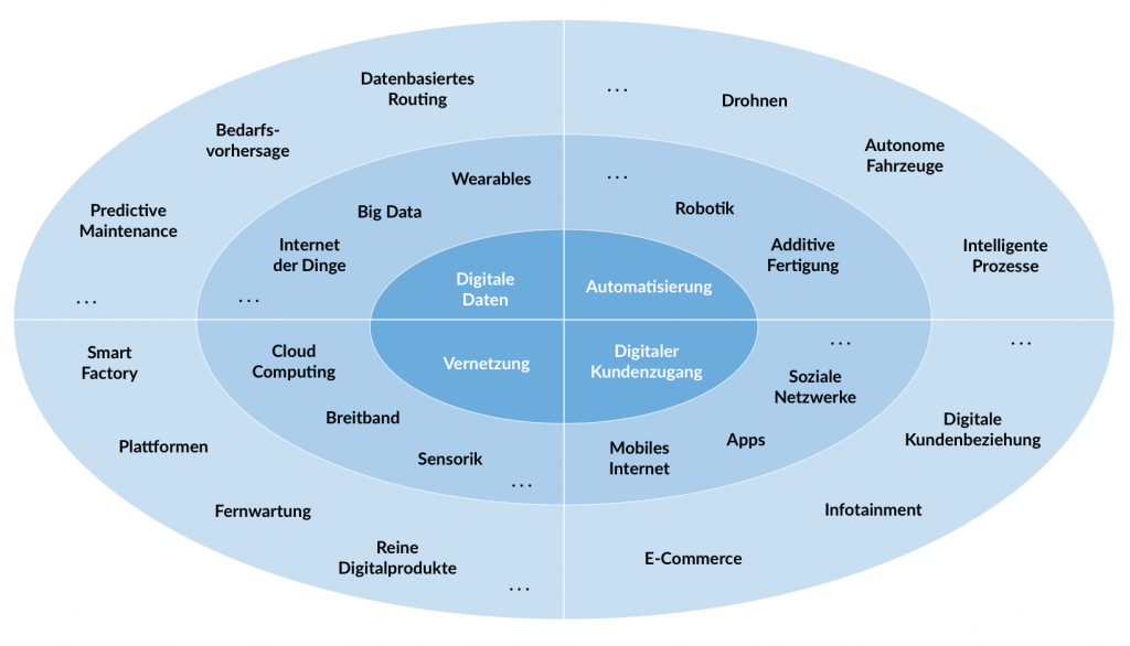 Grafik: Blauer Kreis mit vier Quadranten für Digitale Daten, Automatisierung, Digitaler Kundenzugang und Vernetzung