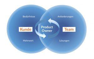 Grafik aus zwei blauen Kreisen mit einer Schnittmenge, welche das Verhältnis von Kunde zu Team und die Aufgaben des Scrum Product Owner darstellt