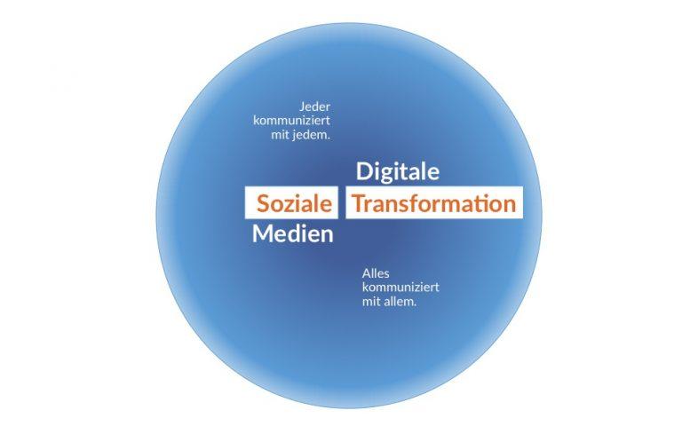 Grafik: Blauer Kreis mit der Aufschrift Soziale Medien und Digitale Transformation