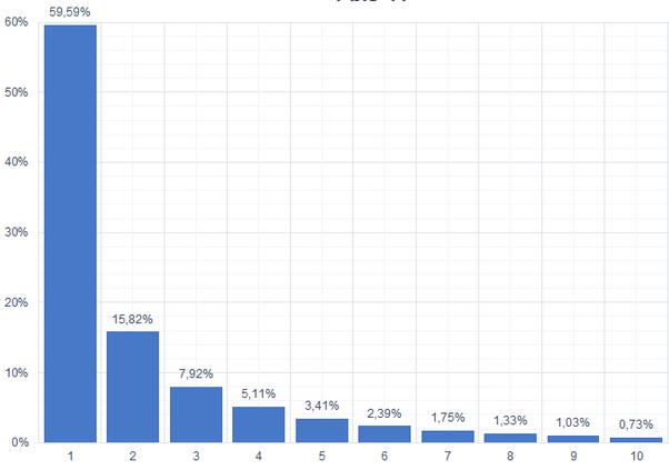 Grafik: Verteilung der Klicks bei den ersten 10 Suchergebnissen von Google